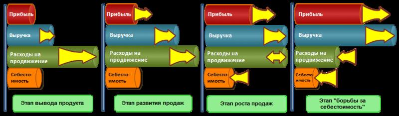 """area alt= """"Управление маркетингом, маркетинговый аудит, аудит маркетинга-21-2 """" ."""